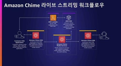 AWS Summit Korea 2021_D1C1S3