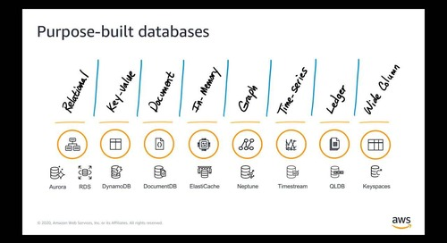 DB Modernization Week -  Purpose Built Databases on AWS