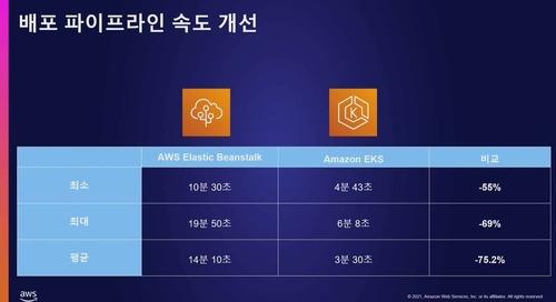AWS Summit Korea 2021_D2C5S4