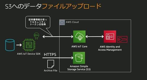 AWS-12 AWSにおける IoTデータ活用 - 可視化、分析、機械学習