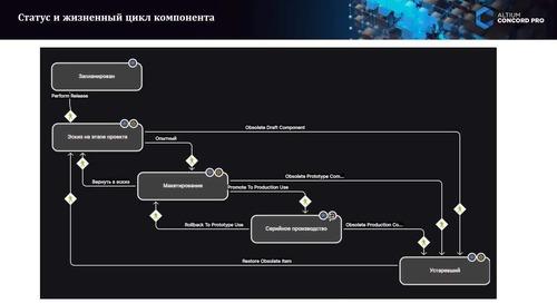 Вебинар Altium Concord Pro Управление компонентами
