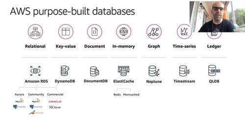 Como trazer seus bancos de dados para a AWS
