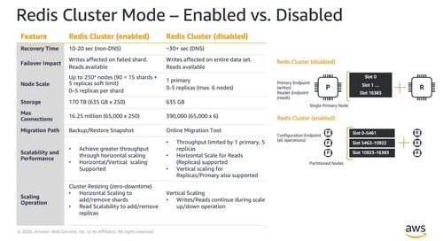 Session 7 - Best Practices for Migrating Redis Clusters from Amazon EC2 to ElastiCache