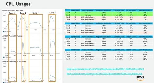 오라클 DB를 AWS 데이터베이스로 마이그레이션 하기 - 윤기원 :: AWS Database Modernization Day 온라인