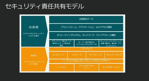 """AWS-11 """"新しい常識""""としてのクラウドコンプライアンス"""