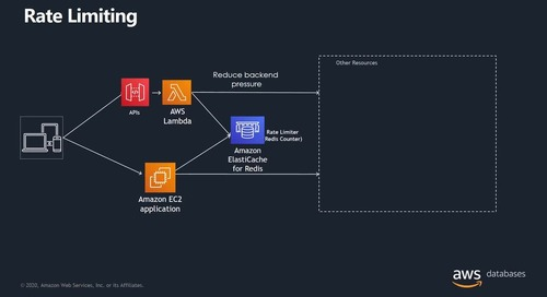 Purpose Built Databases on AWS and deep dives into Amazon DocumentDB and Amazon ElasticCache