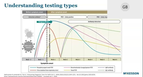 A timely seasonal update on respiratory testing in primary & urgent care