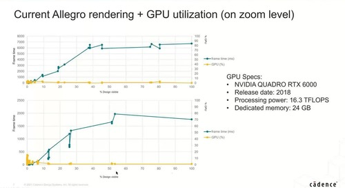 Accelerating Allegro PCB and APD Package Layout Using NVIDIA GPUs for Complex Designs