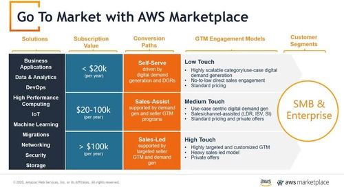 Go-To-Market Strategies for Startups