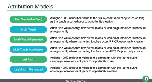 3 Steps to Improve Marketing Impact