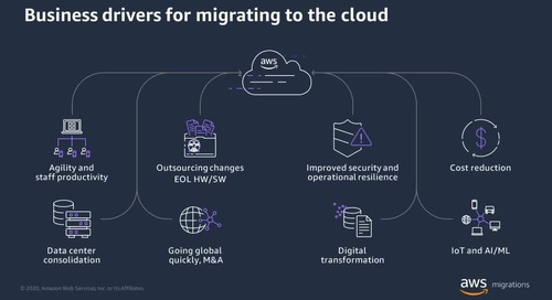 Migrate with AWS on-demand webinar