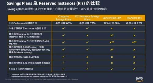 如何選擇 Saving Plan 和 Reserved Instances (RI)
