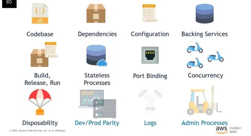 Modern Application Architecture - Microservices and 12 Factor App pattern