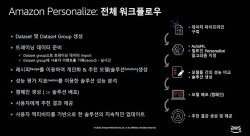 AWS Innovate Online Conference_AIML_Track2_Session4_Wonkeun Choi