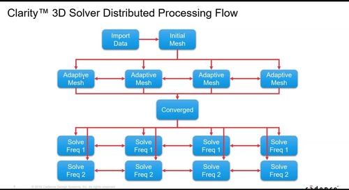 DDC Demo - Clarity 3D Solver