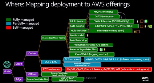 Teknik deployment model ML menggunakan Amazon SageMaker Managed Deployment, Amazon Elastic Inference, Amazon Neo, dan AWS Inferentia (Tingka