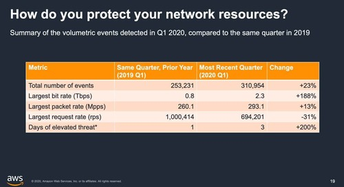 Improving Security & Reliability with AWS Well-Architected Tool (Cantonese Webinar)