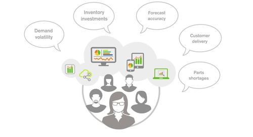 Portfolio - Qlik - Supply Chain