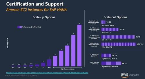 Migración de SAP: la historia de éxito de GALP presentado por Linke (AWS Virtual Days mayo)