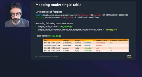 Real-Time Monitoring of DevOps Workloads Using Telegraf, Amazon Timestream and Grafana
