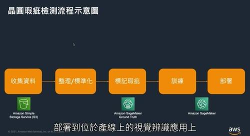 Amazon SageMaker協助半導體晶圓瑕疵檢測