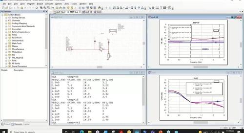 Predicting RF PCB System Performance Using COTS Parts
