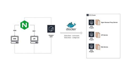 Docker Composer ECS demo