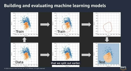 AIML Week: Apply ML to detect patterns of fraud waste and abuse
