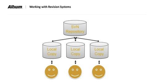 Design Tip: SVN, Versionierung Und AD