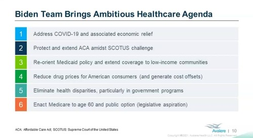 Medicare, Medicaid & ACA priorities under the Biden administration