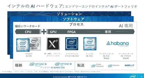 APN-06_インテルの AI 戦略と AWS との連携_720p