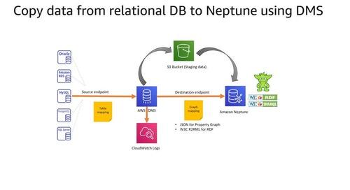 DB Modernization Week - Amazon Neptune Deep Dive