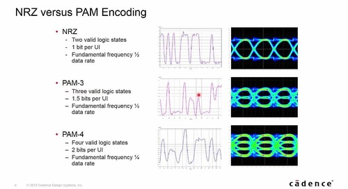 Sigrity Tech Tip - PAM Encoded Serial Links