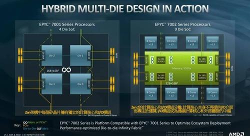 AWS & AMD 全新 Infinity 創新架構