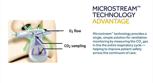 The Microstream™ Technology Advantage