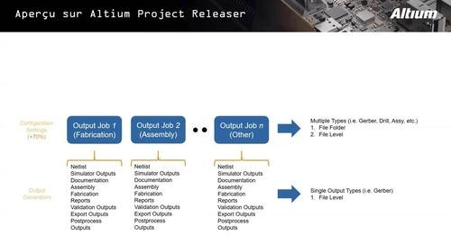 Explorer Project Releaser avec Altium Designer 19