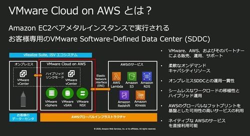 AWS-16_AWS_Summit_Online_2020_720p