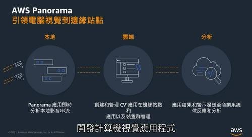 re:Invent 關於智慧工廠的新服務介紹