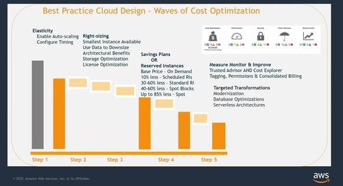 Optimiza los costes de infraestructura y de licencias con AWS