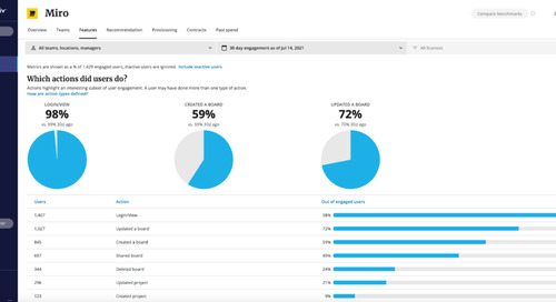 Increase Visibility into Enterprise Collaboration with the Miro Integration for Productiv
