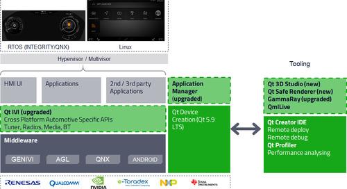 Introducing Qt Automotive Suite 2.0