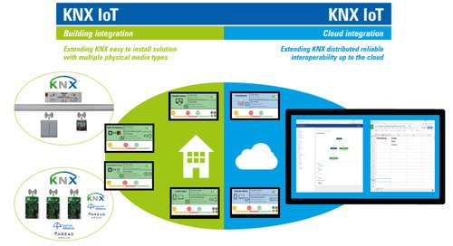 Qt used to demonstrate KNX IoT possibilities at ISE and L+B fairs
