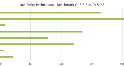 Qt Quick Performance Improvements on 64-bit ARM