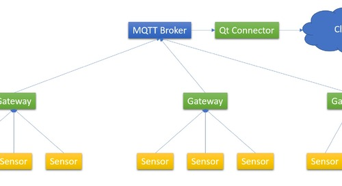 Integrating Cloud Solutions with Qt