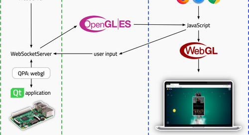 博文 | Qt Quick WebGL在Qt 5.12中正式发布