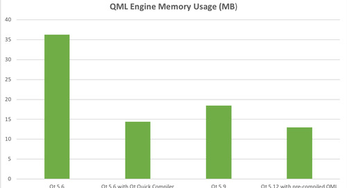 Qt Quick Performance Improvements with Qt 5.12 LTS