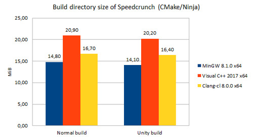 Precompiled Headers and Unity (Jumbo) Builds in upcoming CMake