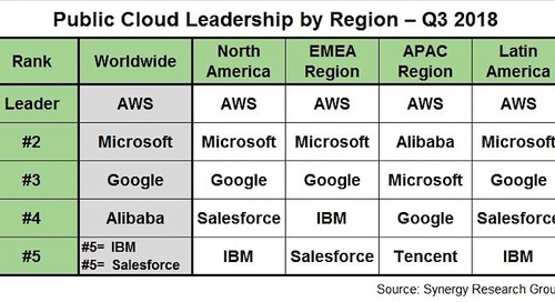 Report: Amazon Web Services continues public cloud dominance