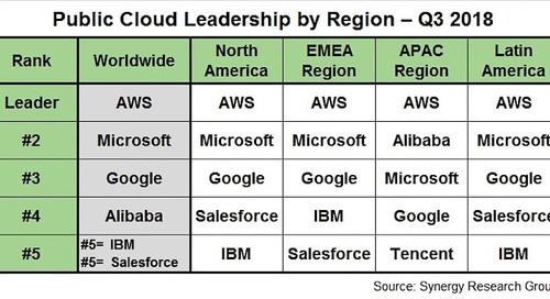 Report: Amazon Web Services continues public cloud dominance