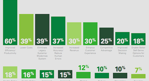 CenturyLink survey: Midsize businesses boarding digital transformation bandwagon